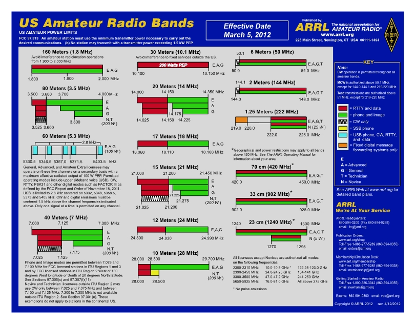 Amateur Radio Band Plan - Gloucester County Amateur Radio Club